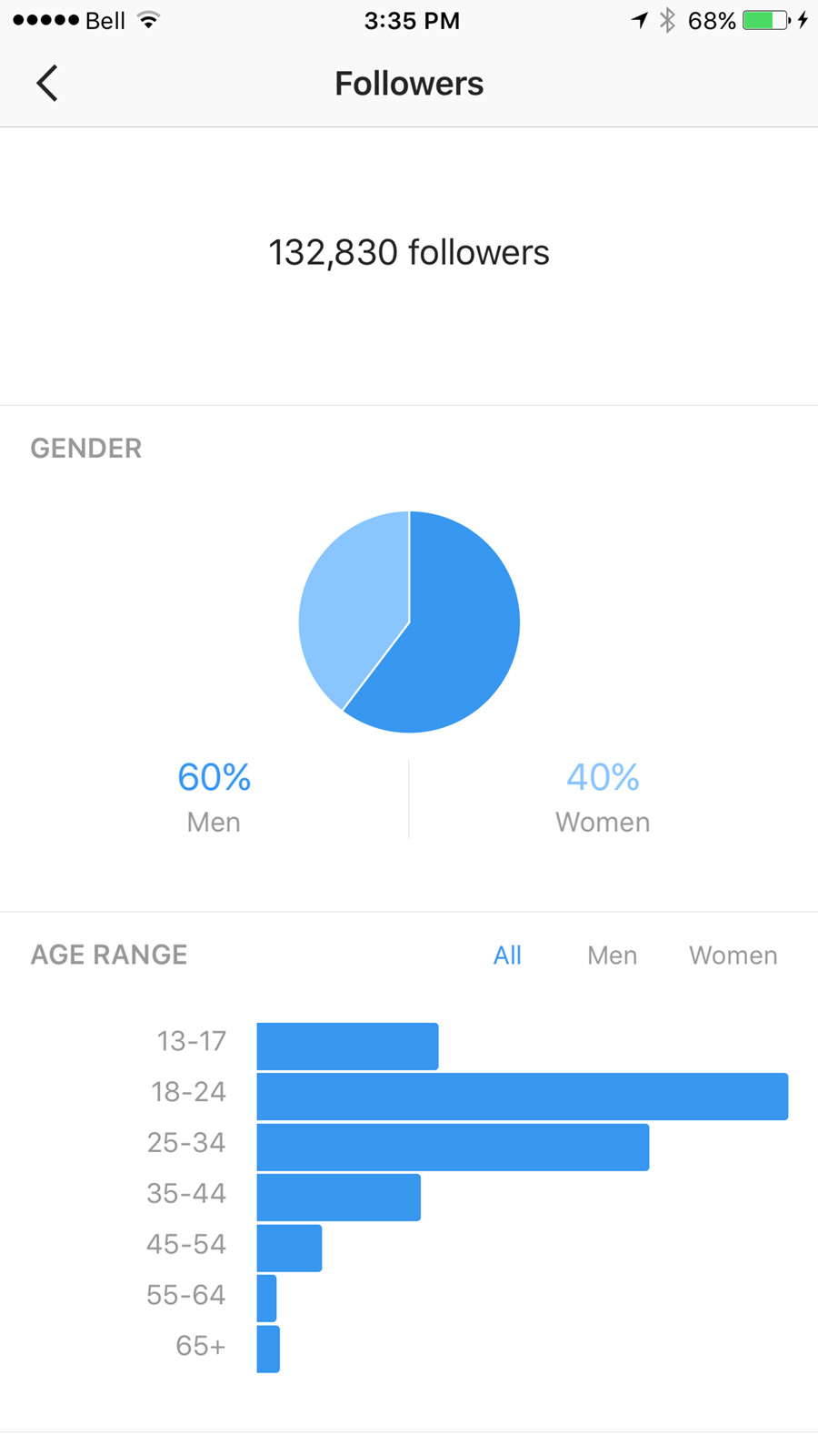60 percent of my followers are males!